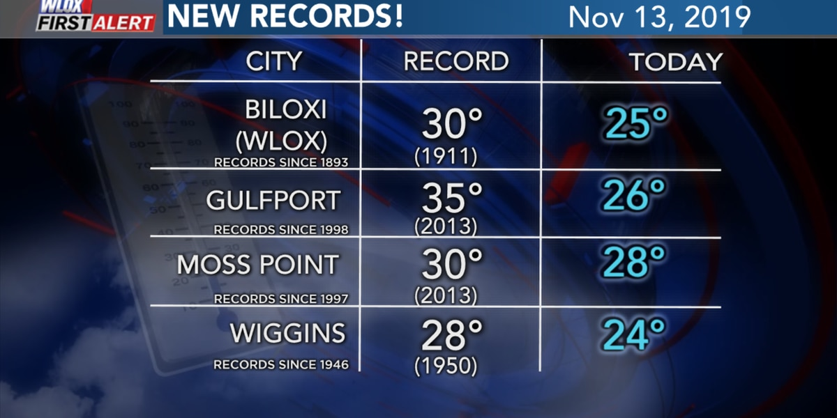 Record-setting cold with our first freeze of the season