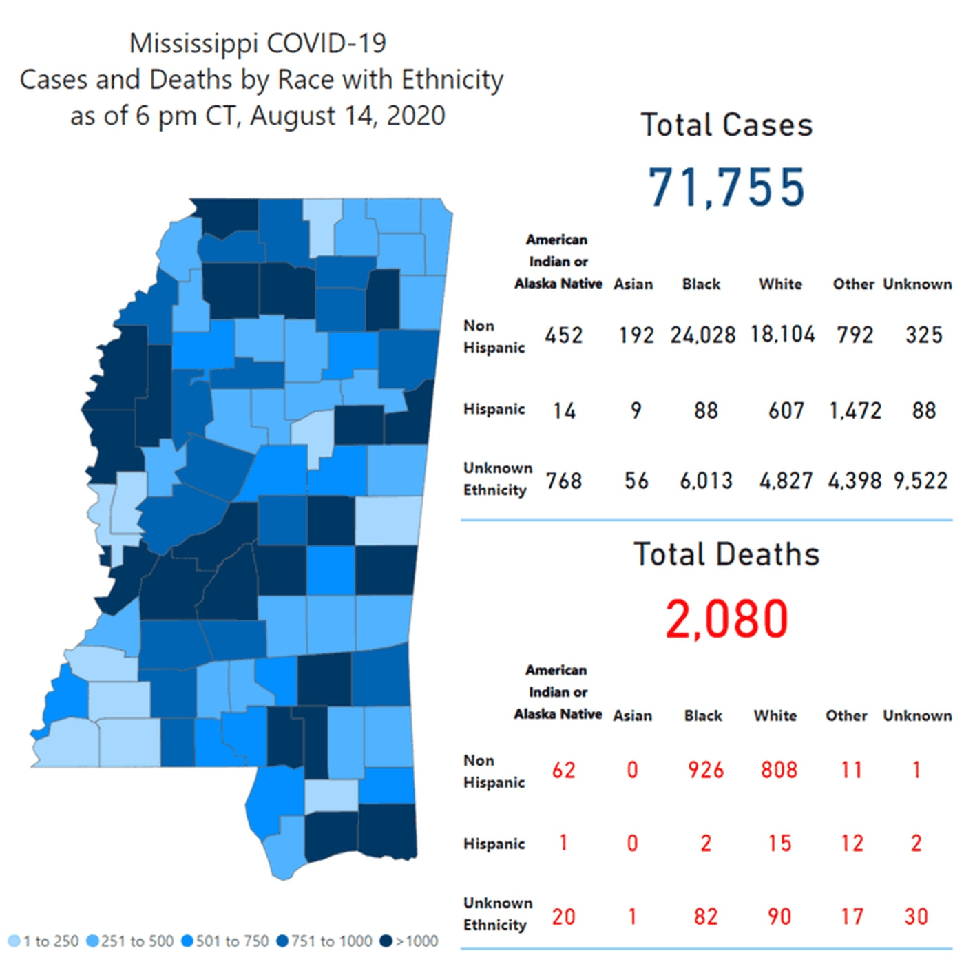 As of Aug. 14 at 6pm, there have been a total of 71,755 cases investigated, which includes 1,708 probable cases. There have been 2,080 deaths investigated, including 80 probable deaths.