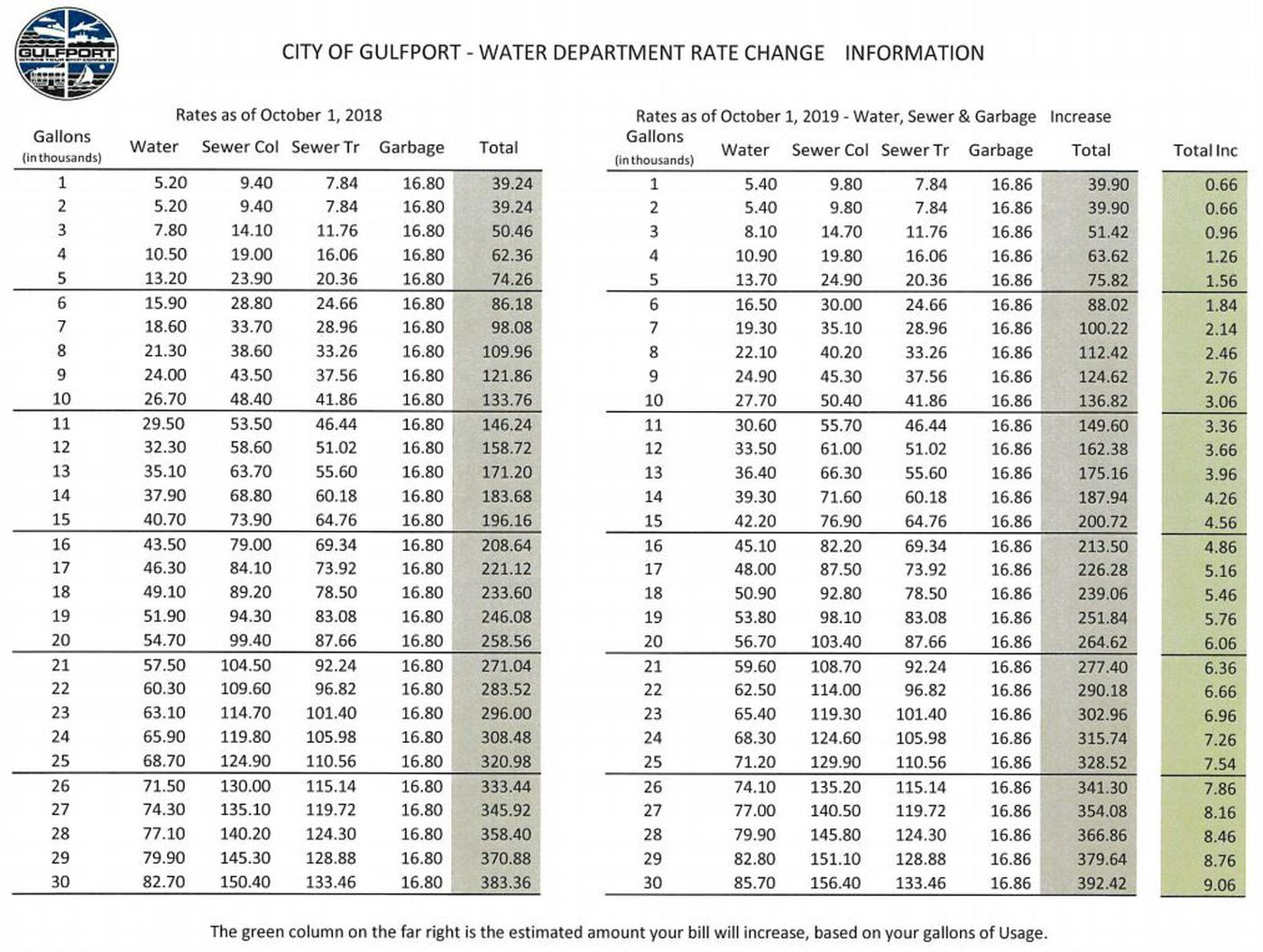 Gulfport Water Bills On The Rise Due To Malfunctioning Equipment