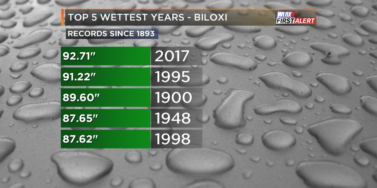 2017 ends as wettest year on record for Biloxi