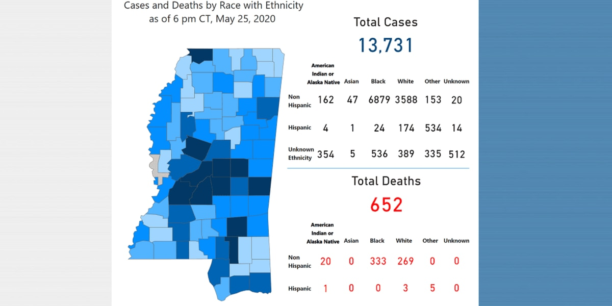 273 new COVID-19 cases, 17 new deaths reported Tuesday in Mississippi
