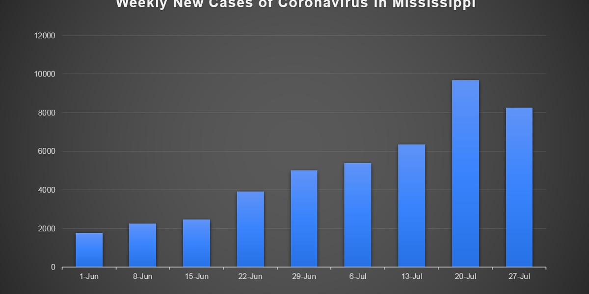 Dobbs: Decline in COVID cases could be short-lived; some clinics aren't reporting test results