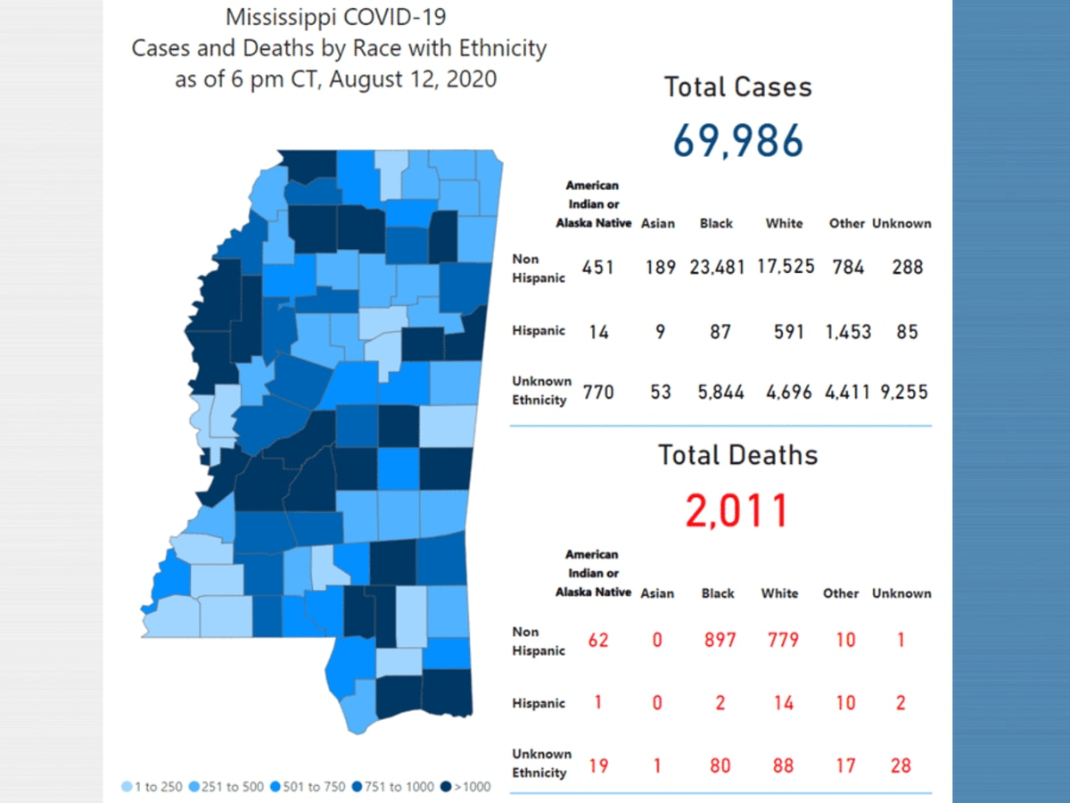 612 new COVID-19 cases, 22 new deaths reported Thursday in Mississippi