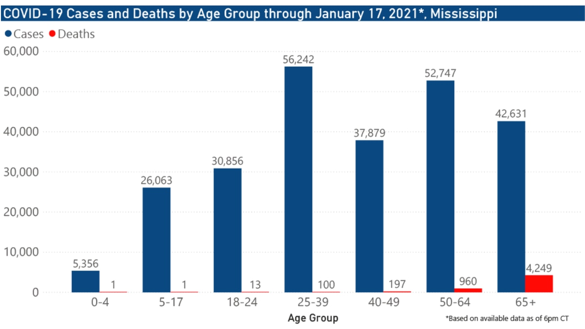 1,457 new COVID-19 cases, 3 new deaths reported Monday in Mississippi