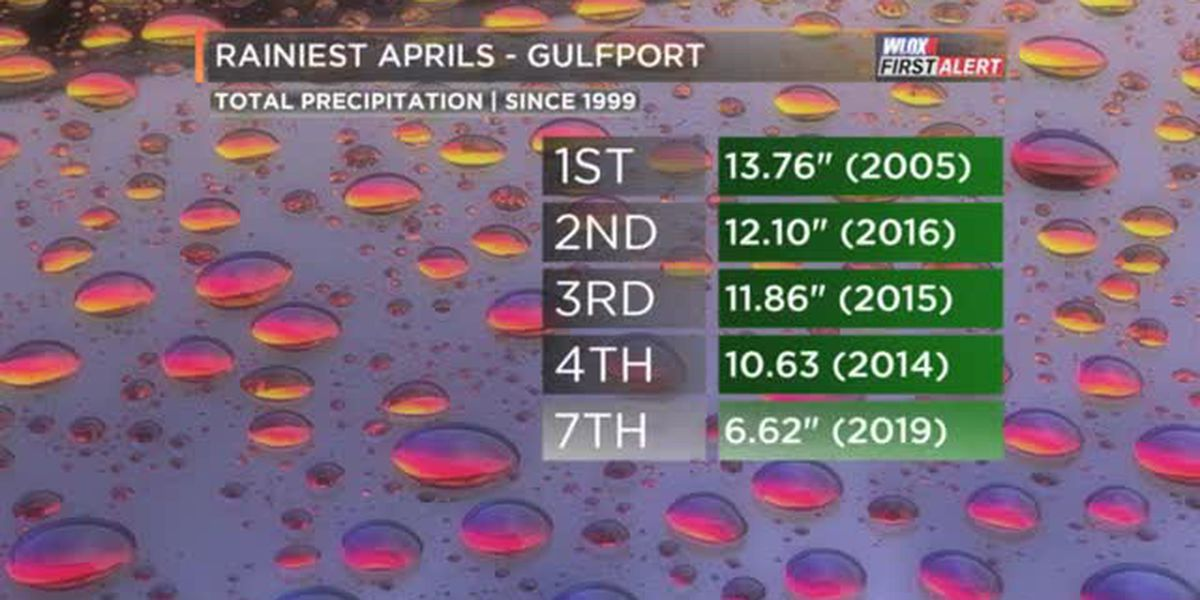 Wetter than normal April in the books