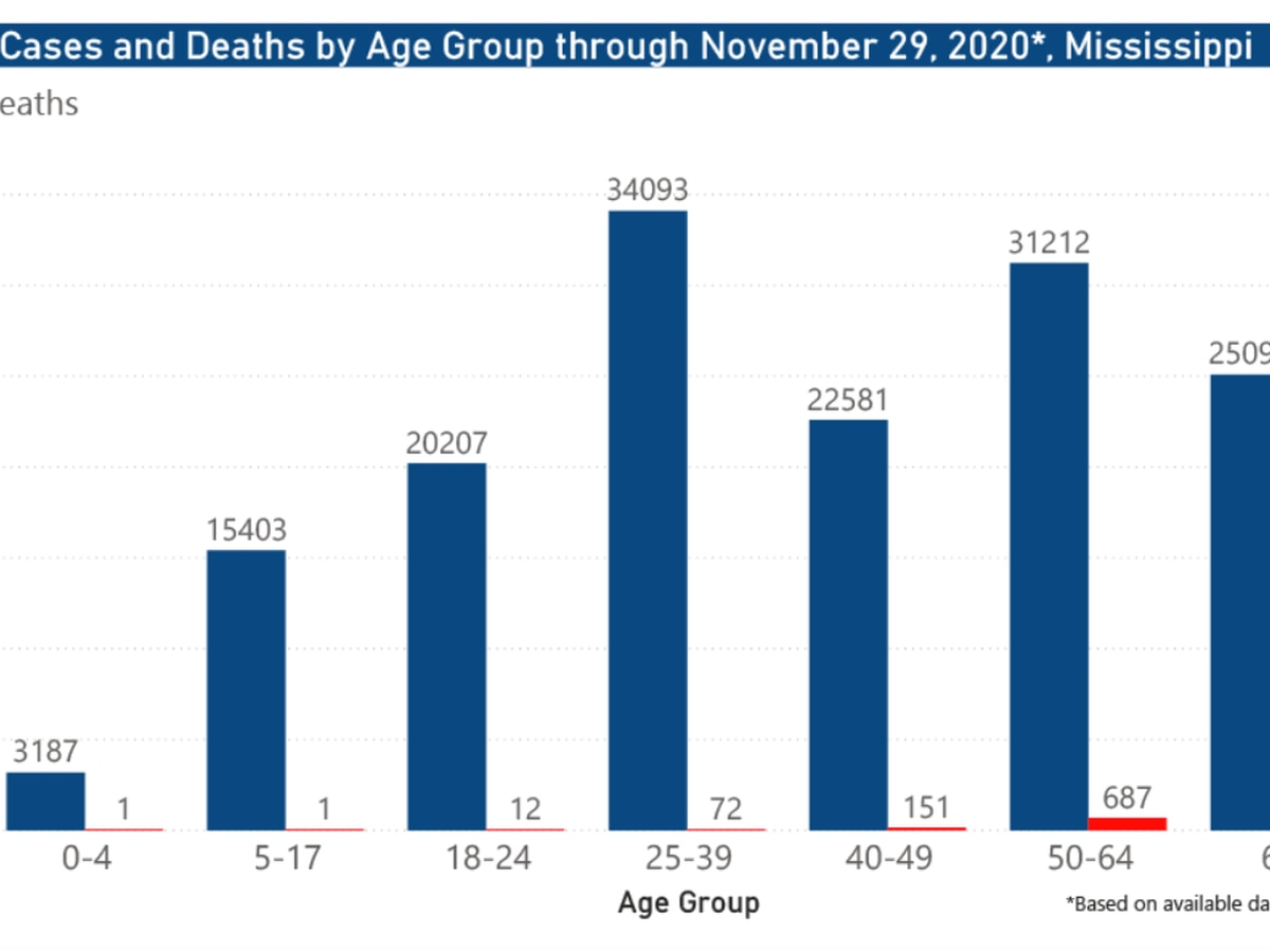 1,485 new COVID-19 cases, one new death reported Monday in Mississippi