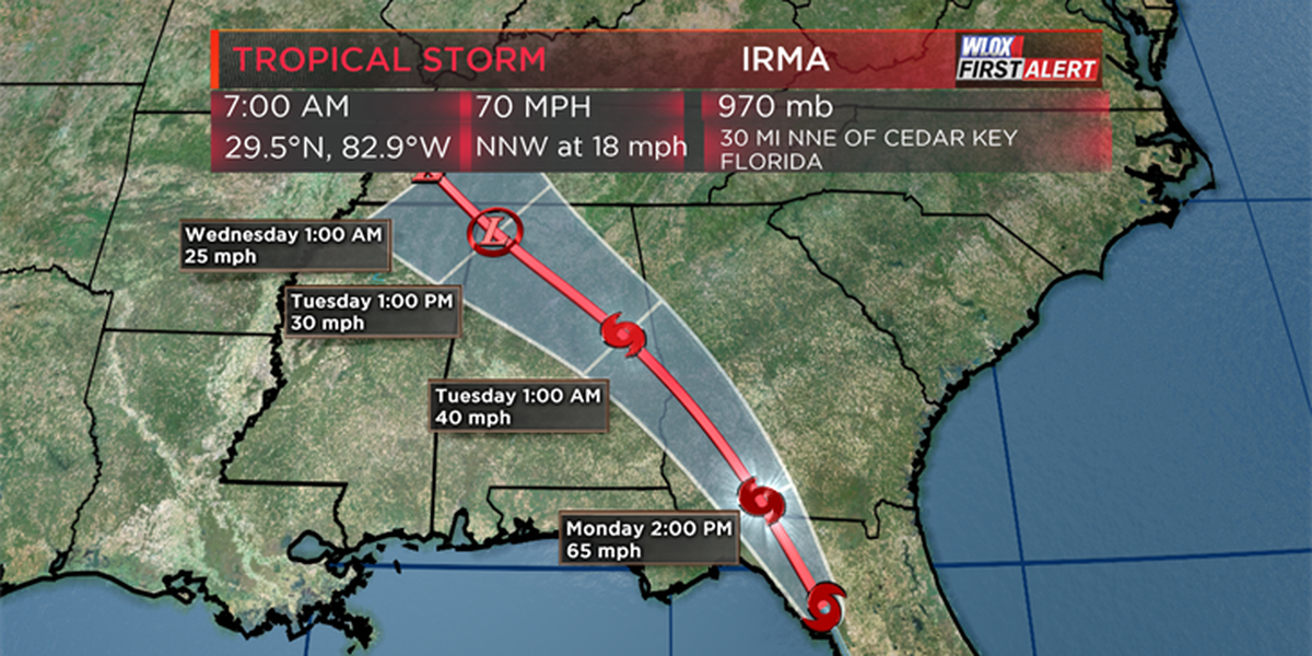 Irma downgraded to a tropical storm, no threat to South MS.