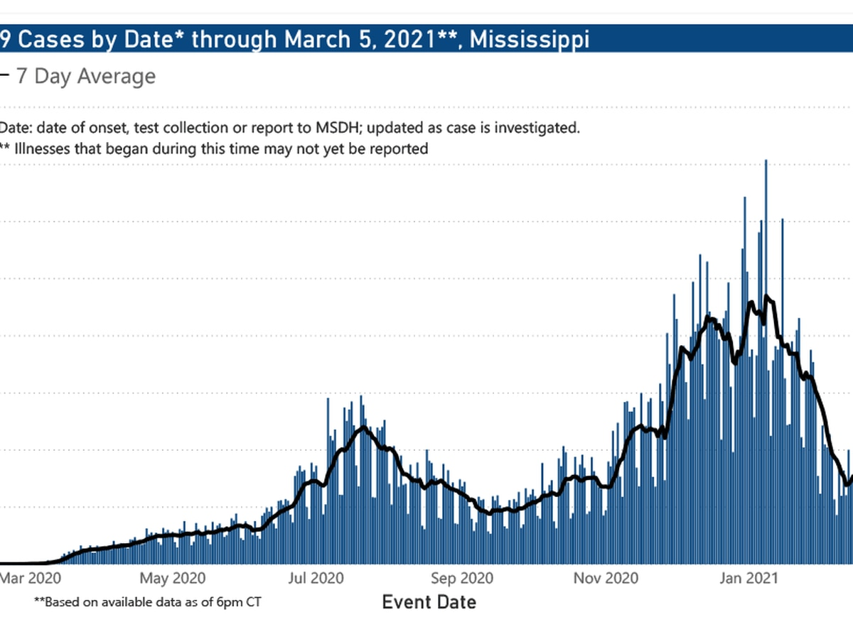 576 new COVID-19 cases, 22 new deaths reported Saturday in Mississippi
