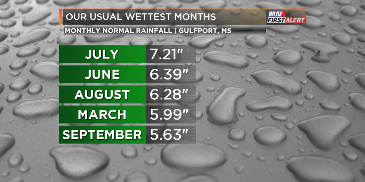 July, our usual wettest month of the year, could be dry