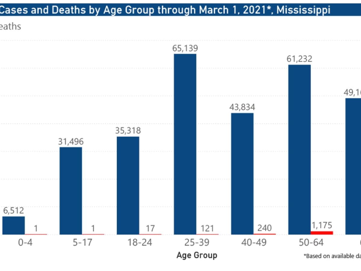 301 new COVID-19 cases, 44 new deaths reported Tuesday in Mississippi