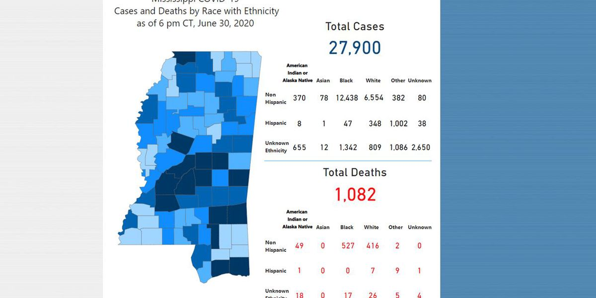 653 new COVID-19 cases, 9 new deaths reported Wednesday in Mississippi