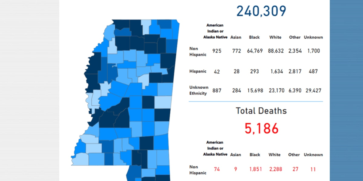 1,227 new COVID-19 cases, 19 new deaths reported Monday in Mississippi