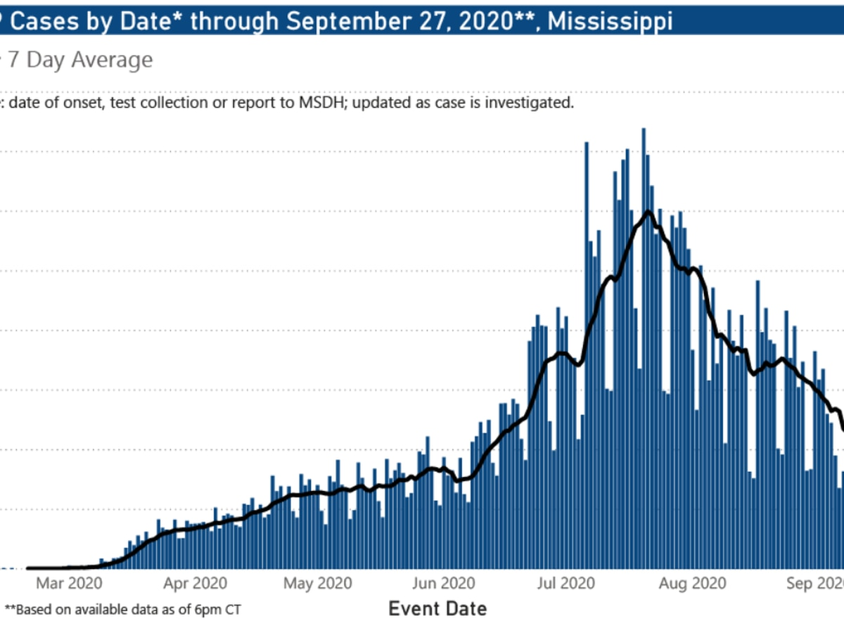 190 new COVID-19 cases, 2 new deaths reported Monday in Mississippi