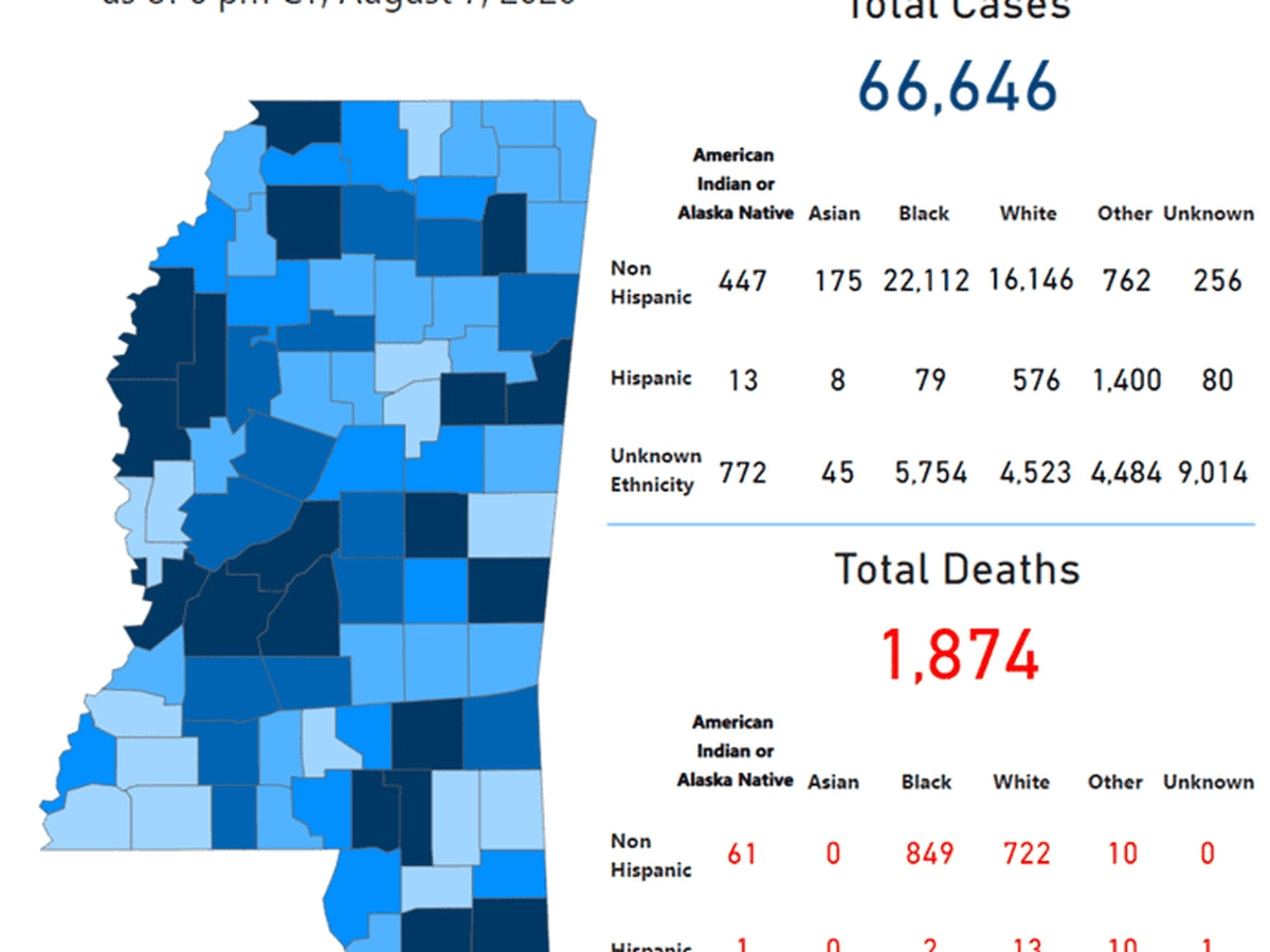 1,210 new COVID-19 cases, 26 new deaths reported Saturday in Mississippi