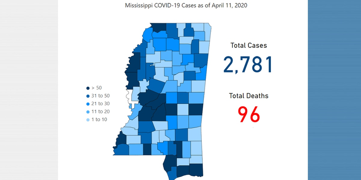 2,781 cases of coronavirus reported in Mississippi, including 390 on the Coast