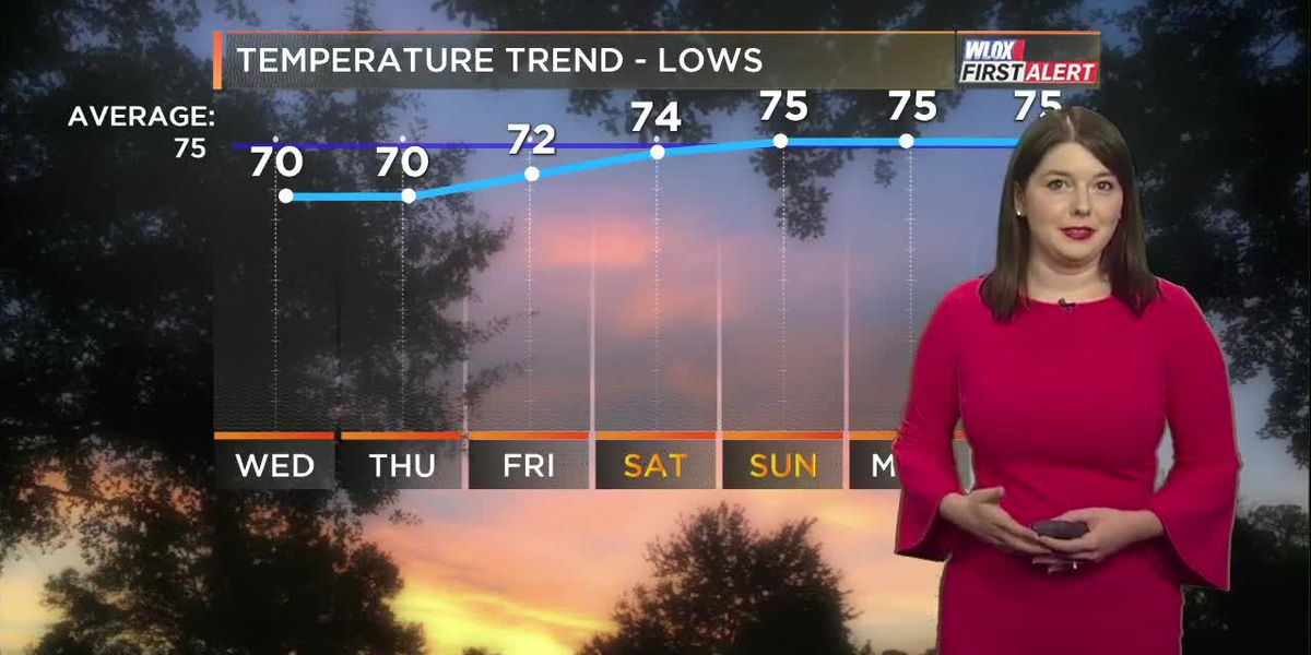Taylor's 10 PM First Alert Forecast