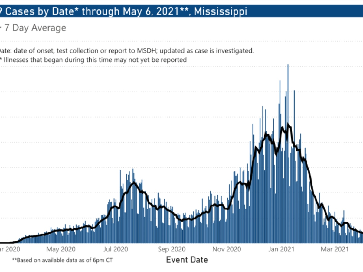 240 COVID-19 cases, 2 deaths reported Friday in Mississippi