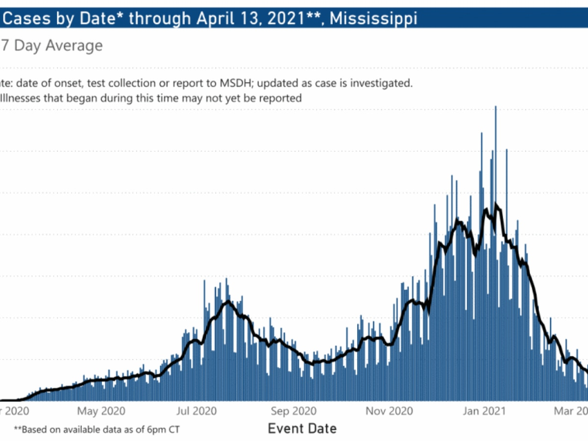 275 new COVID-19 cases, 3 new deaths Wednesday in Mississippi