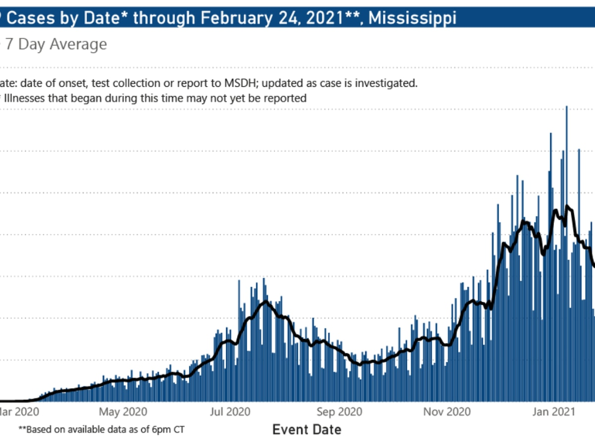 920 new COVID-19 cases, 8 new deaths reported Thursday in Mississippi