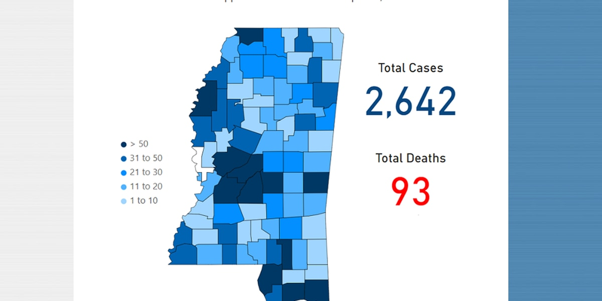 2,642 cases of coronavirus reported in Mississippi, including 382 on the Coast