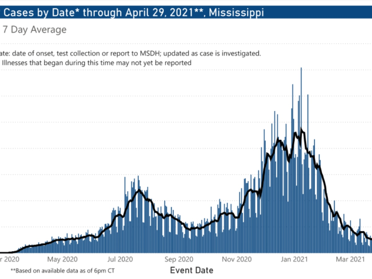 500 COVID-19 cases, 8 deaths reported over weekend in Mississippi