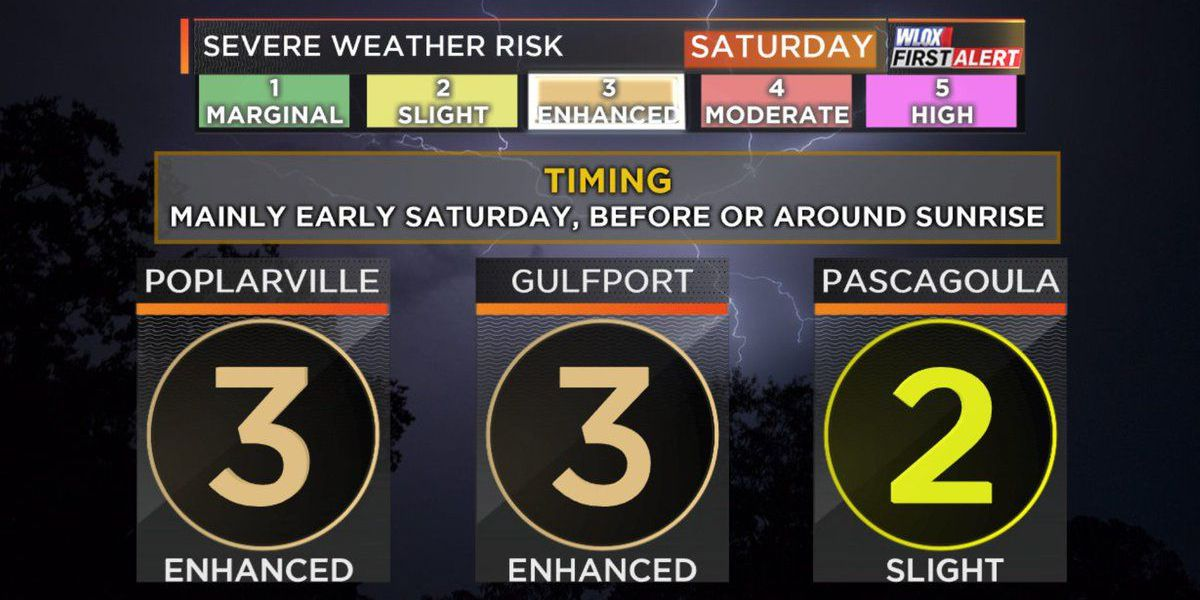 Strong to severe storms expected to roll through South MS Saturday morning