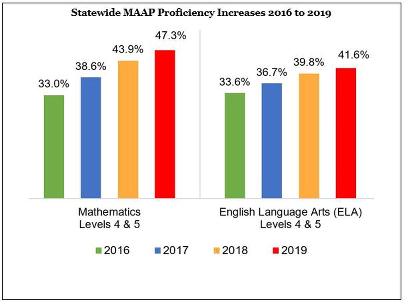 State test scores for 2018-2019 school year released by