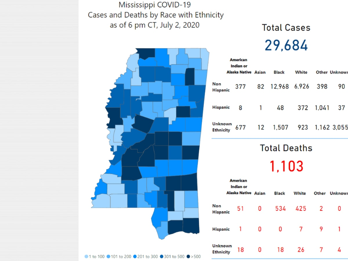 914 new COVID-19 cases, 11 new deaths reported Friday in Mississippi