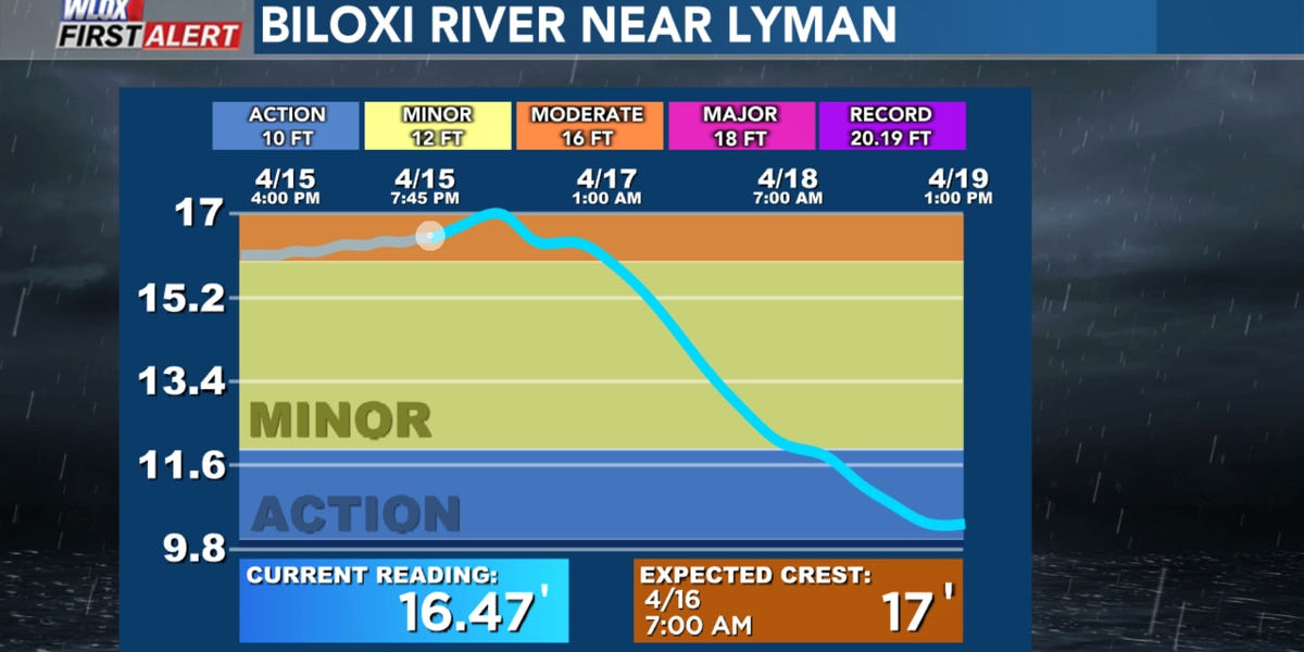 South Mississippi river flooding forecasts