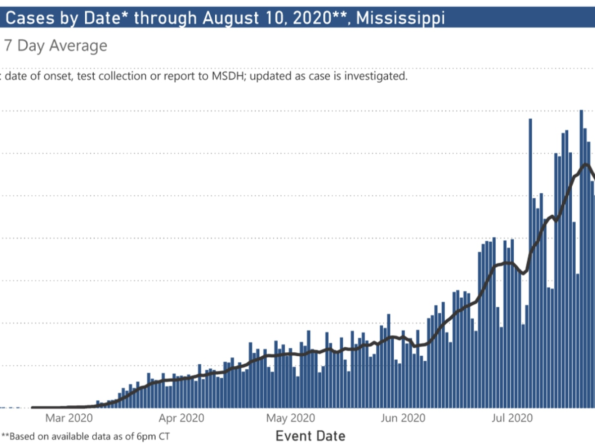 1,081 new COVID-19 cases, 45 new deaths reported Wednesday in Mississippi