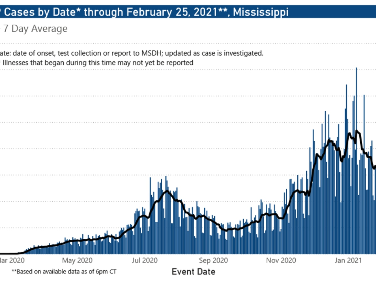 731 new COVID-19 cases, 25 new deaths reported Friday in Mississippi