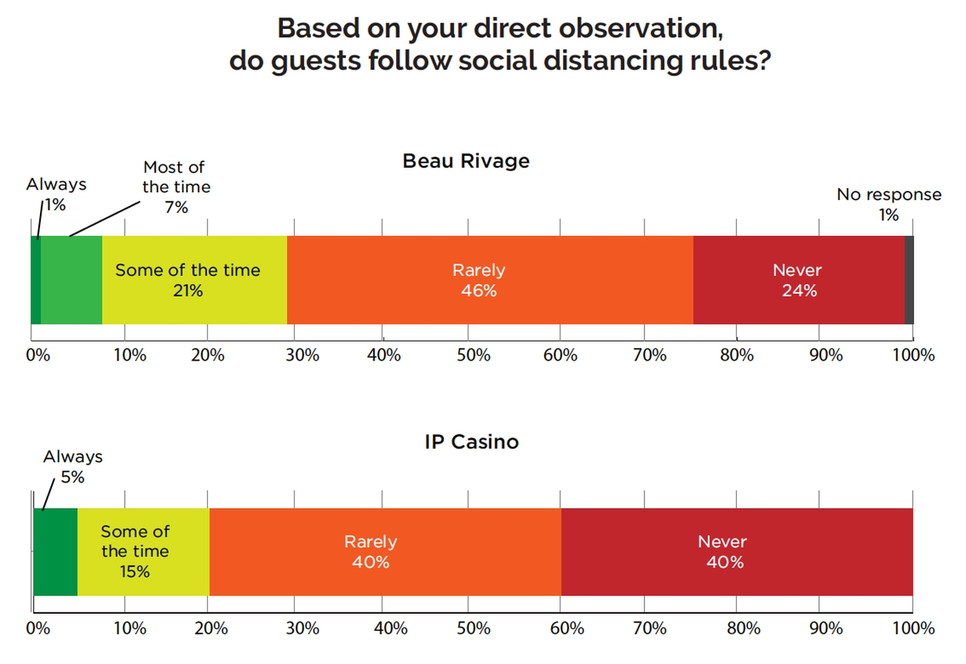 A survey of 96 Beau Rivage and IP Casino workers was conducted by UNITE HERE in June.