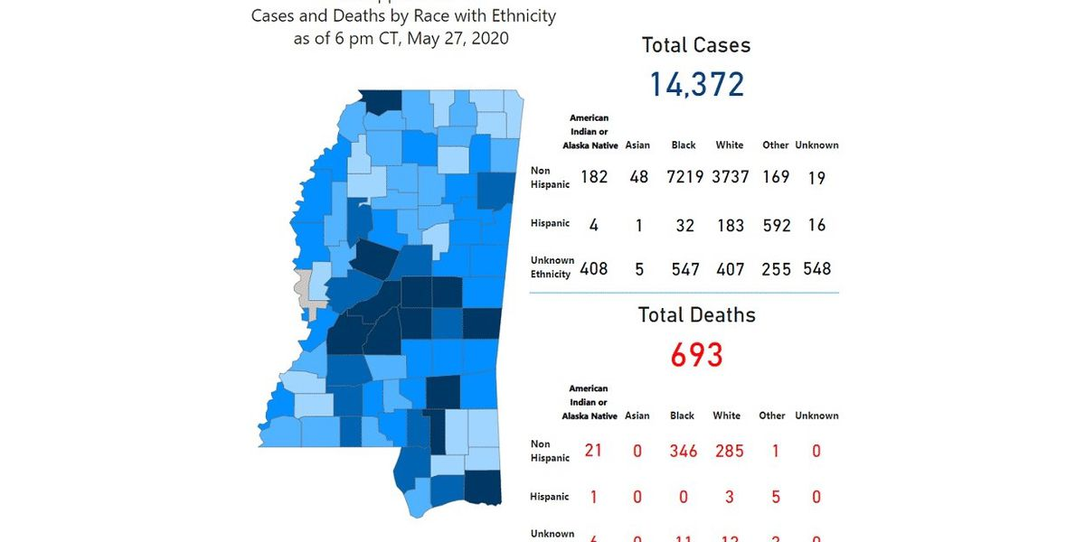 328 new COVID-19 cases, 23 new deaths reported Thursday in Mississippi