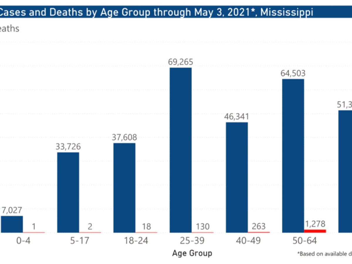 208 COVID-19 cases, 14 deaths reported Tuesday in Mississippi
