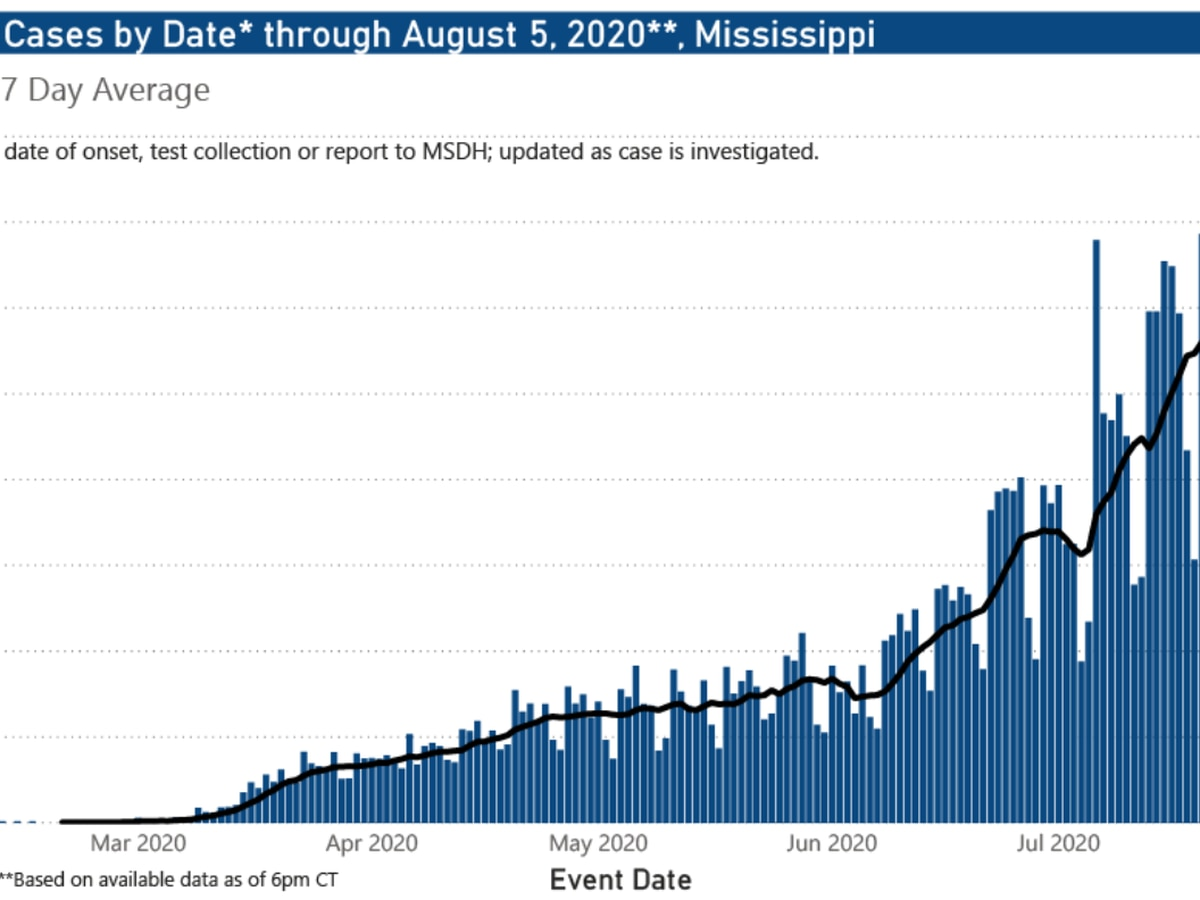 1,036 new COVID-19 cases, 23 new deaths reported Friday in Mississippi