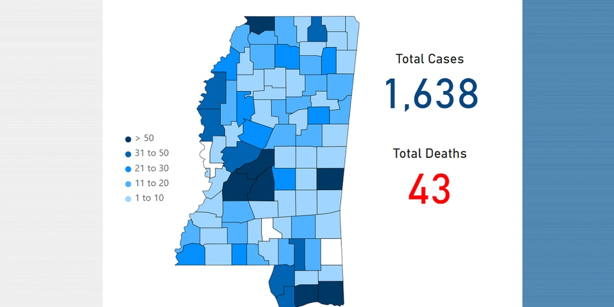 Miss. Dept. of Health reports first COVID-19 case in Stone County while state cases reach over 1,600