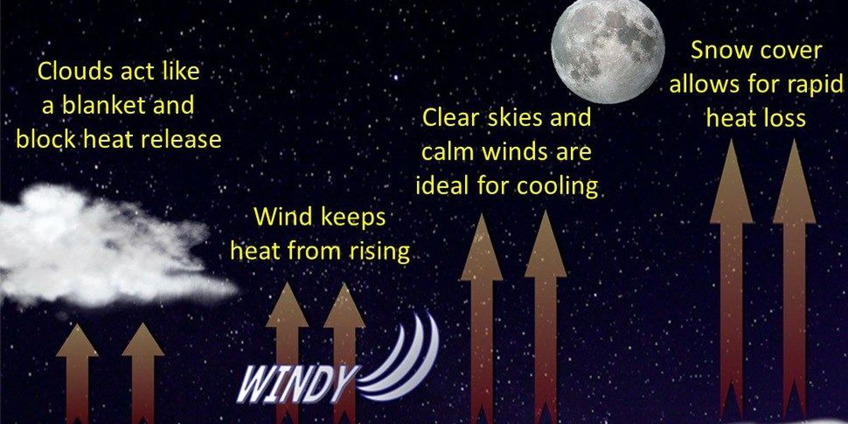 Wesley's Blog: What is radiational cooling?