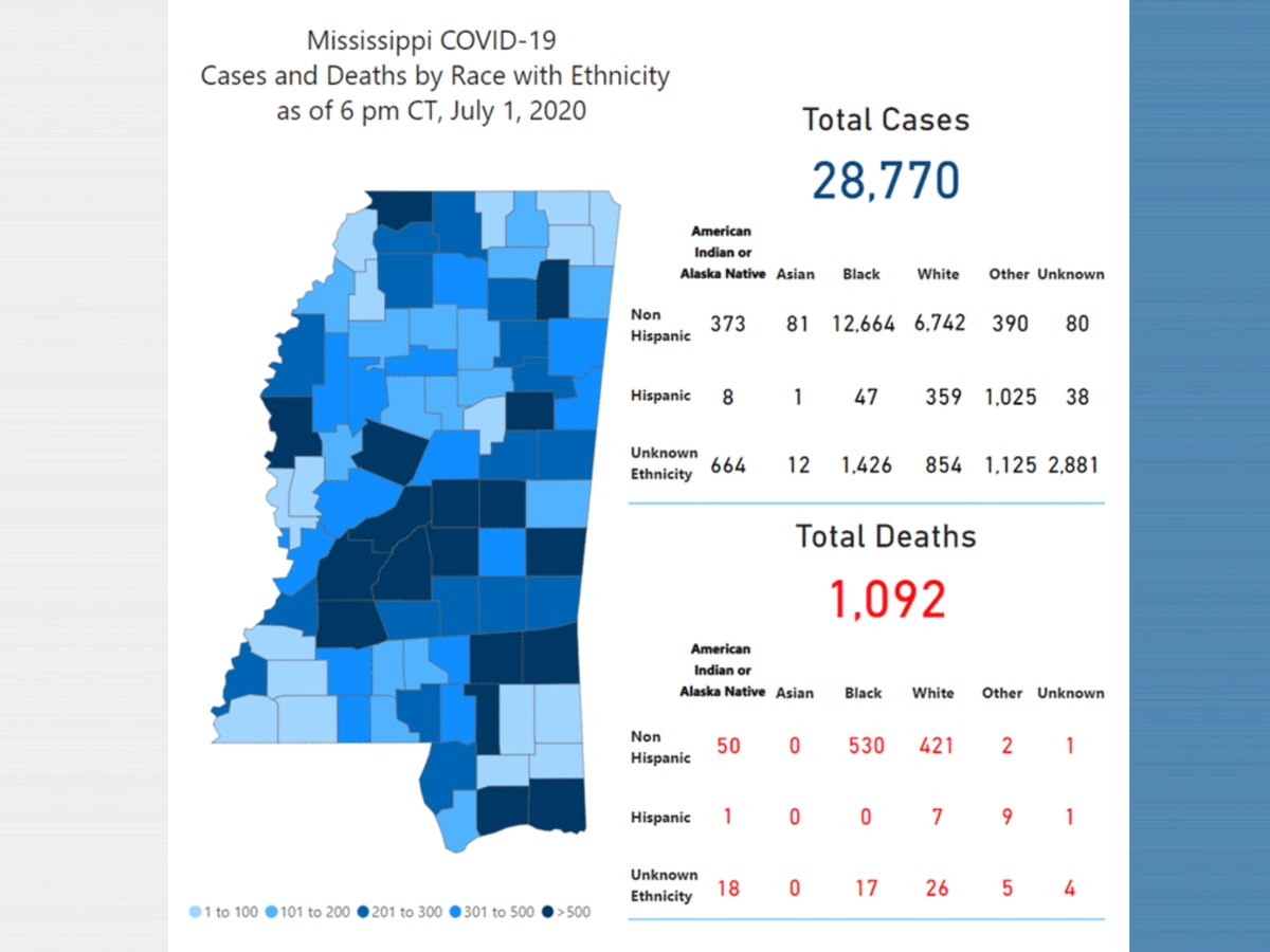 870 new COVID-19 cases, 10 new deaths reported Thursday in Mississippi
