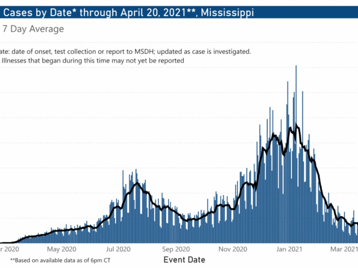 233 new COVID-19 cases, 2 new deaths Wednesday in Mississippi