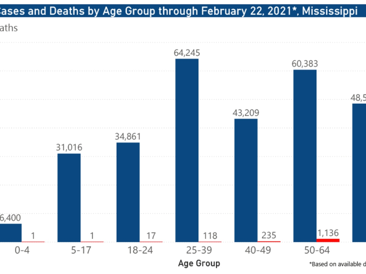 348 new COVID-19 cases, 24 new deaths reported Tuesday Mississippi