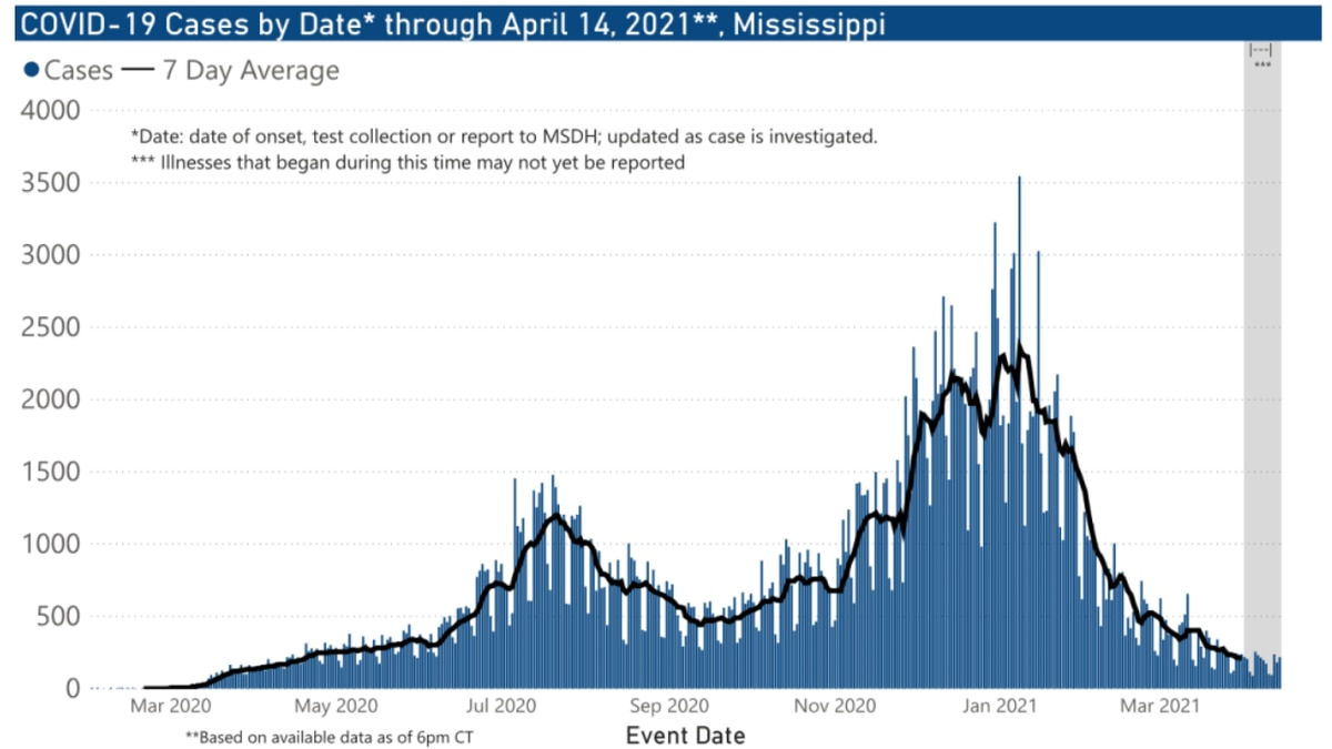 410 new COVID-19 cases, 6 new deaths Thursday in Mississippi