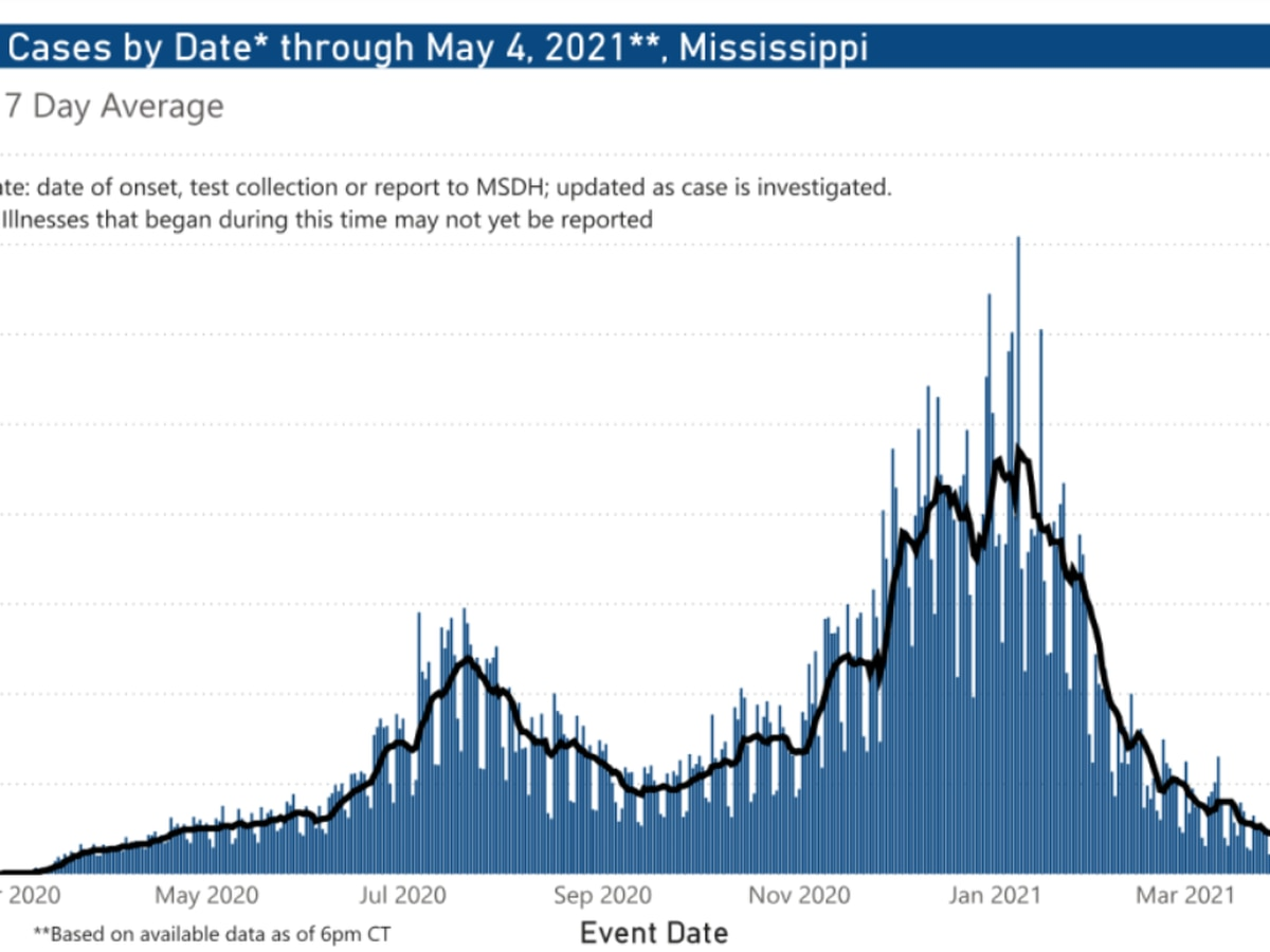 218 COVID-19 cases, 2 deaths reported Wednesday in Mississippi