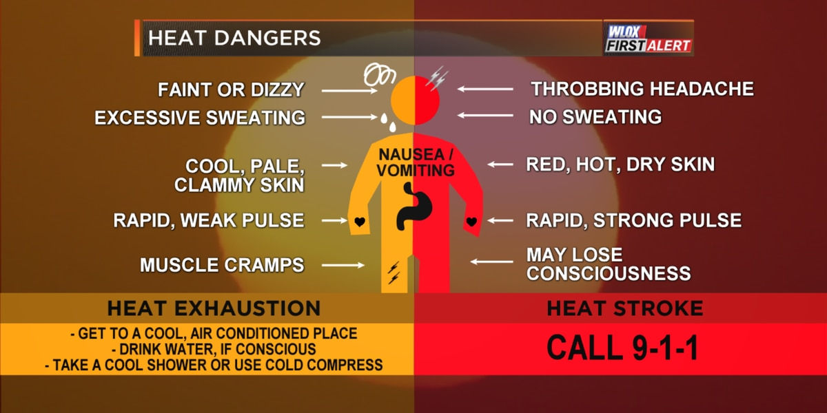 Dangerous Heat Index this week