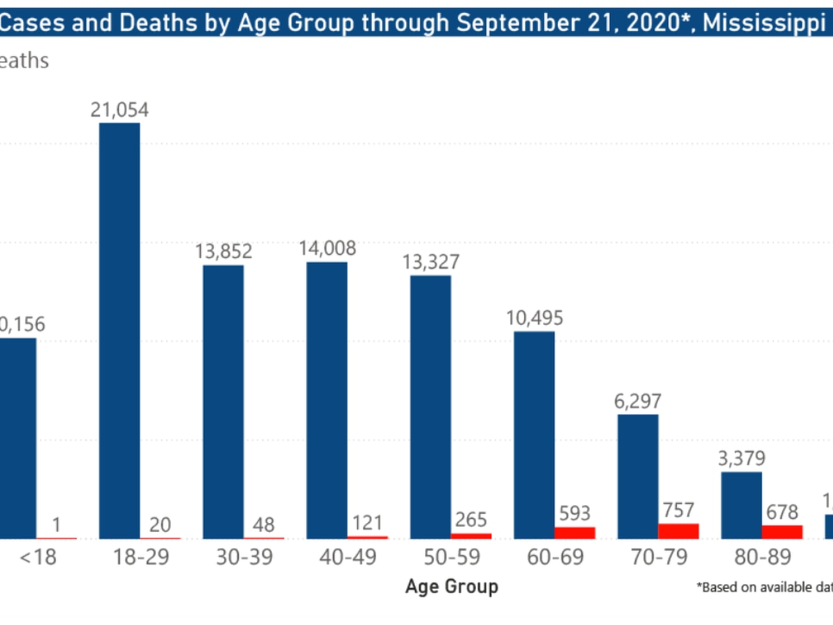 552 new COVID-19 cases, 24 new deaths reported Wednesday in Mississippi