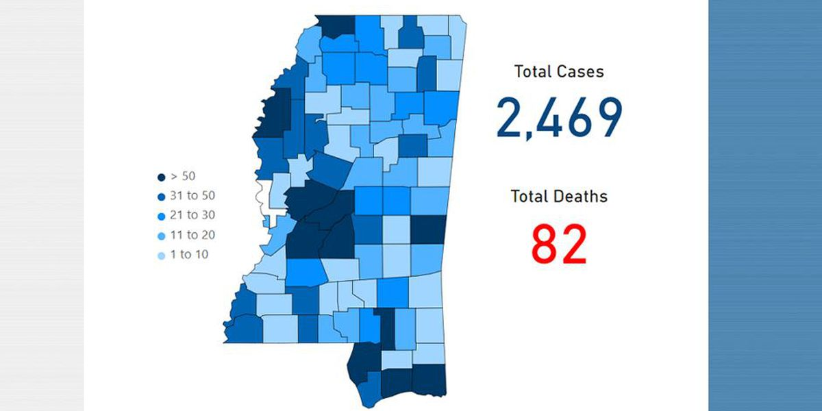 Coronavirus Cases Up To 2 469 In Mississippi Including 360 On The