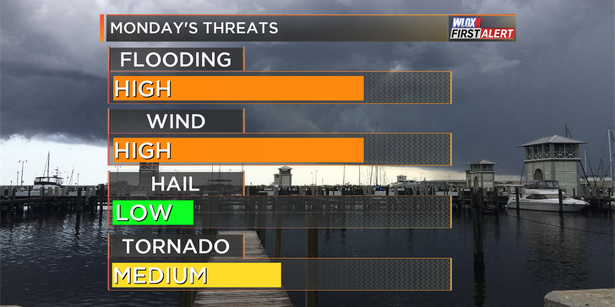 Severe weather threatens South Mississippi on Monday