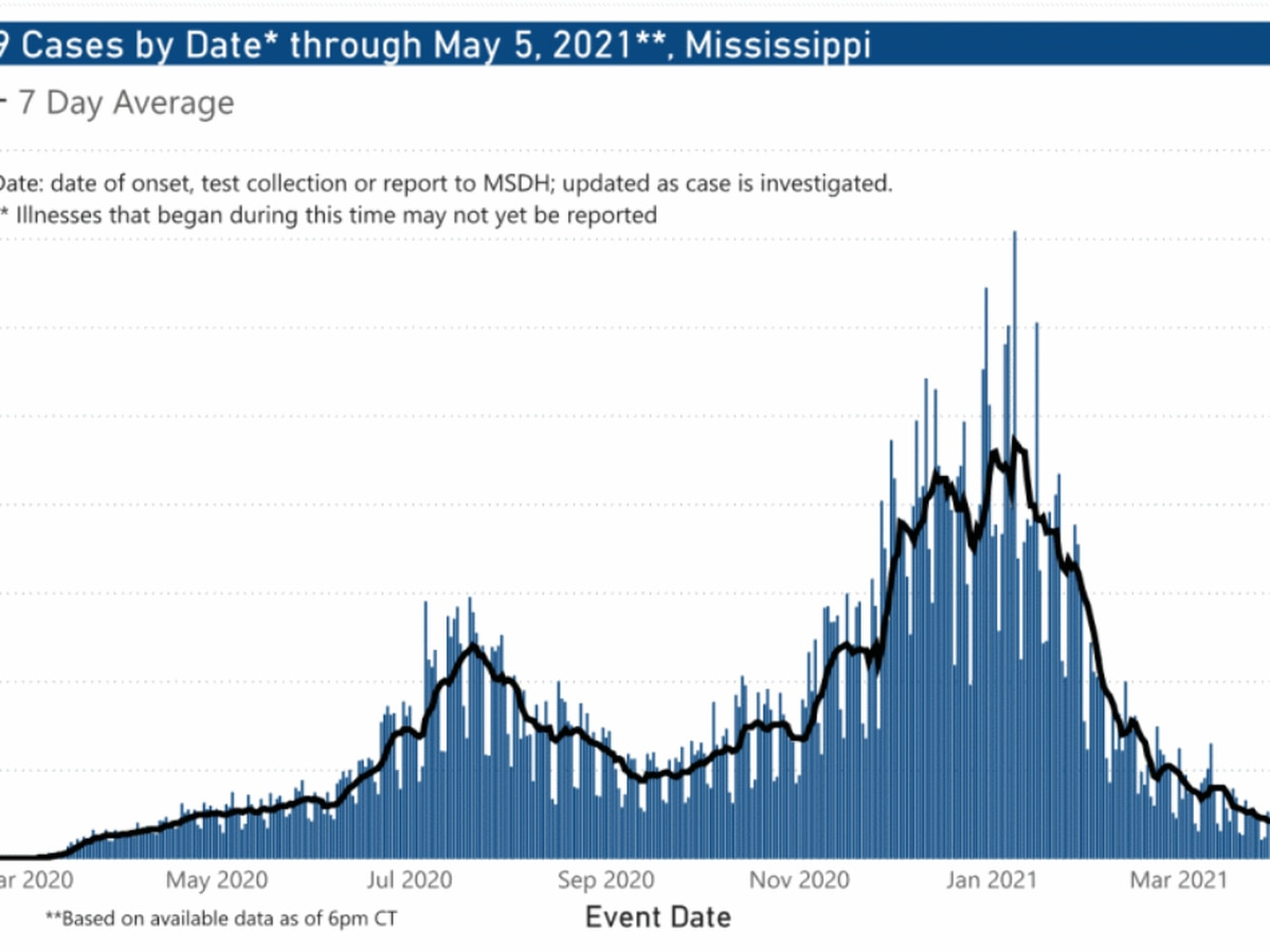 214 COVID-19 cases, 3 deaths reported Thursday in Mississippi