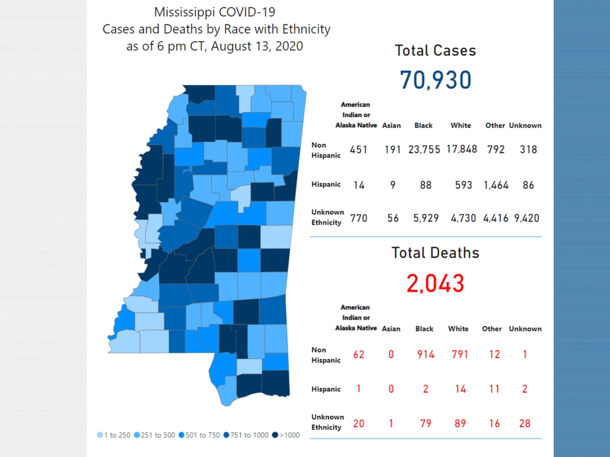 944 new COVID-19 cases, 32 new deaths reported Friday in Mississippi