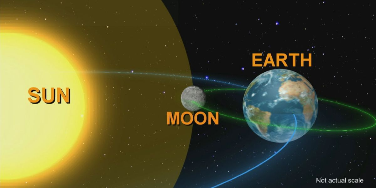 South MS will only see partial solar eclipse around 1 p.m.