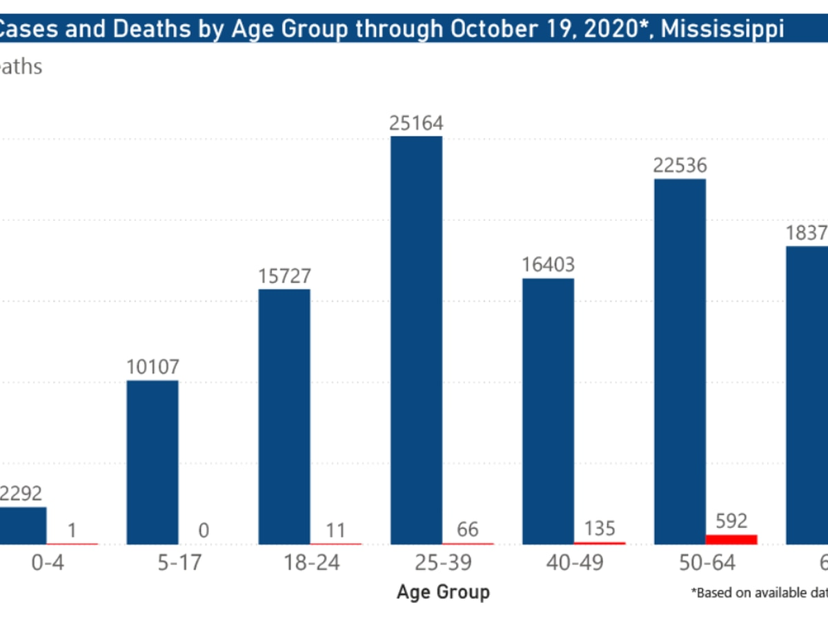 730 new COVID-19 cases, 31 new deaths reported Tuesday in Mississippi